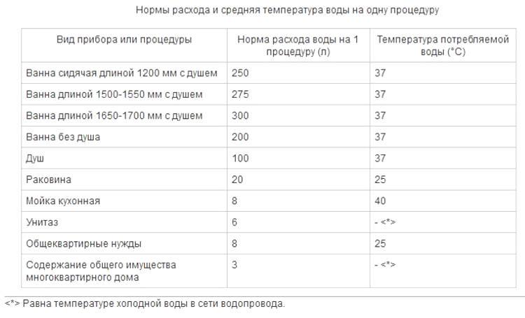 Сколько кубометров потребляет квартира в среднем
